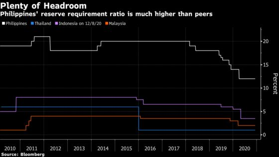 Emerging Asia's Worst-Performing Bonds Look for Christmas Boost