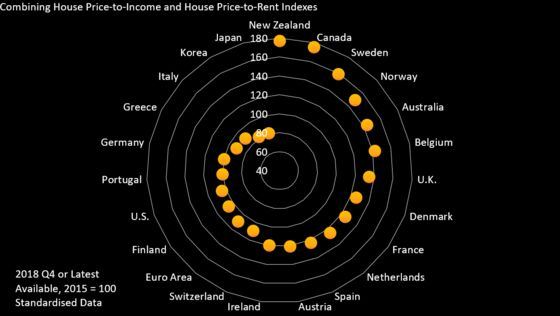 So Where Is the Next House Price Bubble Brewing?