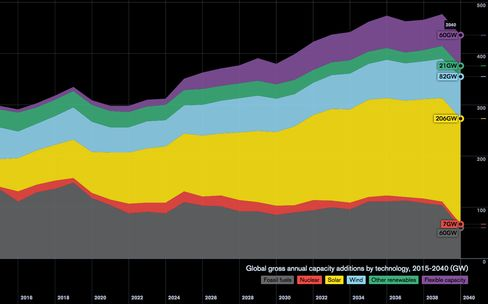 Electricity capacity additions, in gigawatts