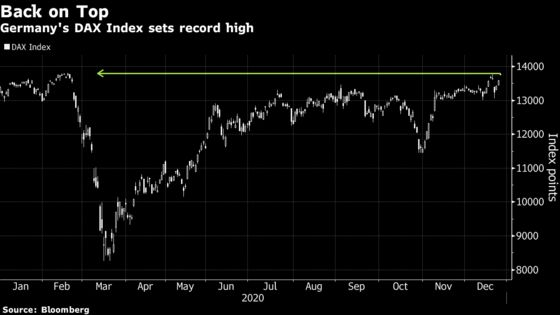 Germany's DAX Hits Record High After Brexit Deal, U.S. Stimulus