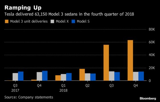 Tesla Sinks as Price Cuts Signal a Ceiling for Costly Models
