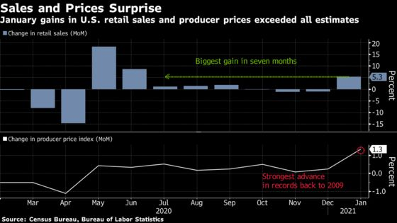 U.S. Price Pressures Percolate With Surging Sales, Input Costs