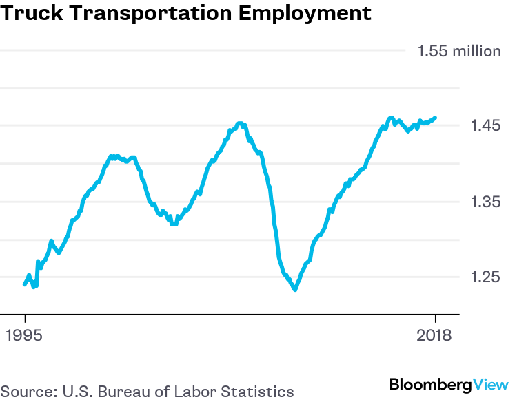 The U S  Is Running Out of Truckers - Bloomberg