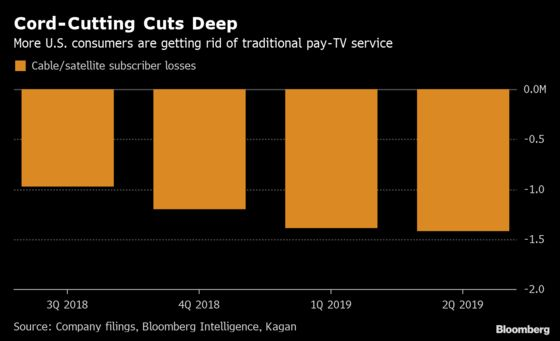 Cable, Satellite Subscriber Losses Are Picking Up in the U.S.: Chart