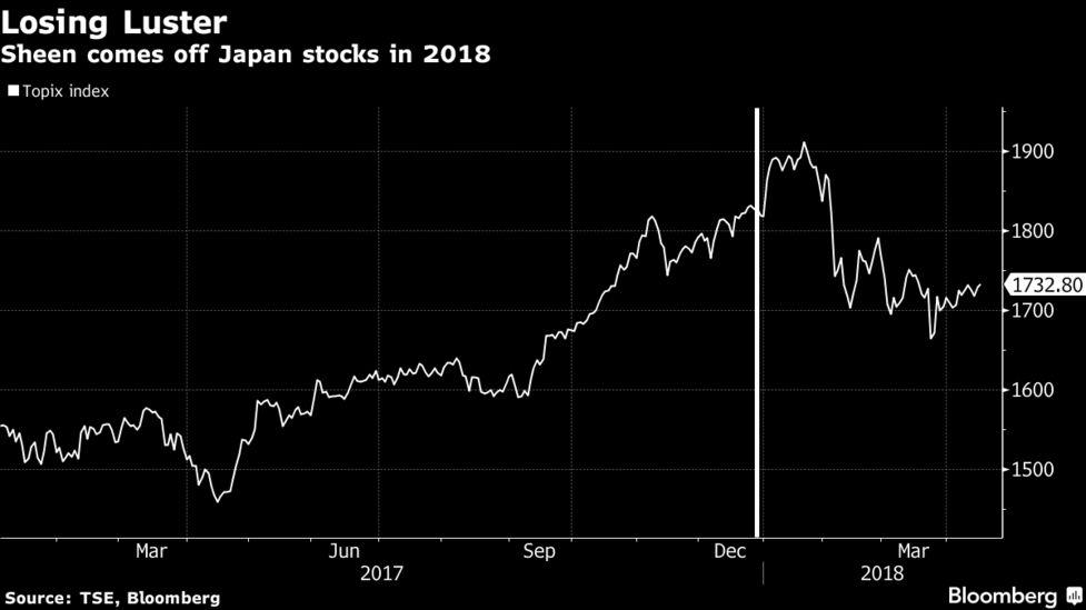 Nomura Says Abe Scandal, Trade Risk Could Erupt for Japan Stocks
