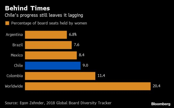 Need Female Board Members? Chile's Government Has a List for You
