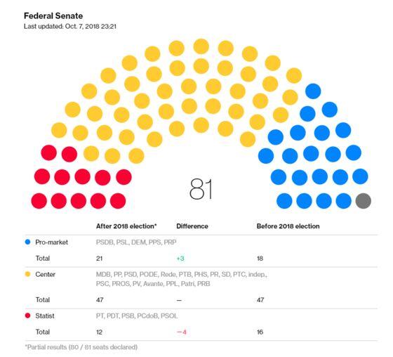 Bolsonaro Election Effect Turns Brazil's Congress on Its Head