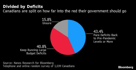 Trudeau Could Play Electoral Split on Red Ink to His Advantage