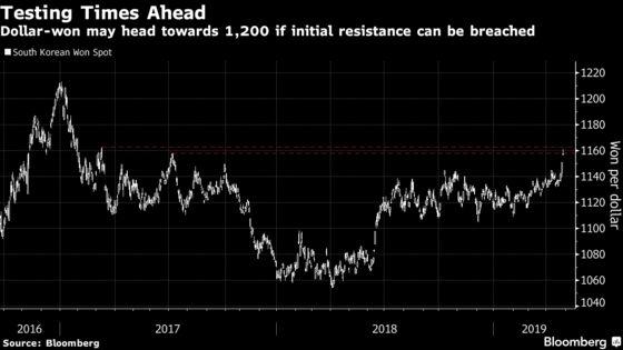 South Korea'sGDP Contraction Sparks Currency Slide