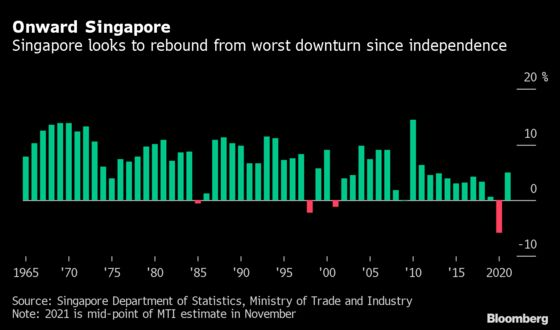 Singapore Continues Slow Recovery From Worst Economic Slump