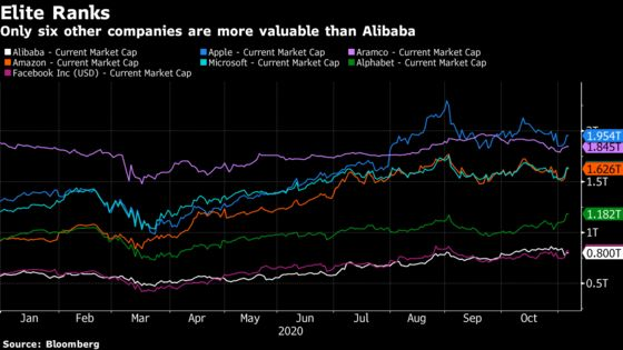 Alibaba's Slowing Sales Spook Investors On Edge Over Ant