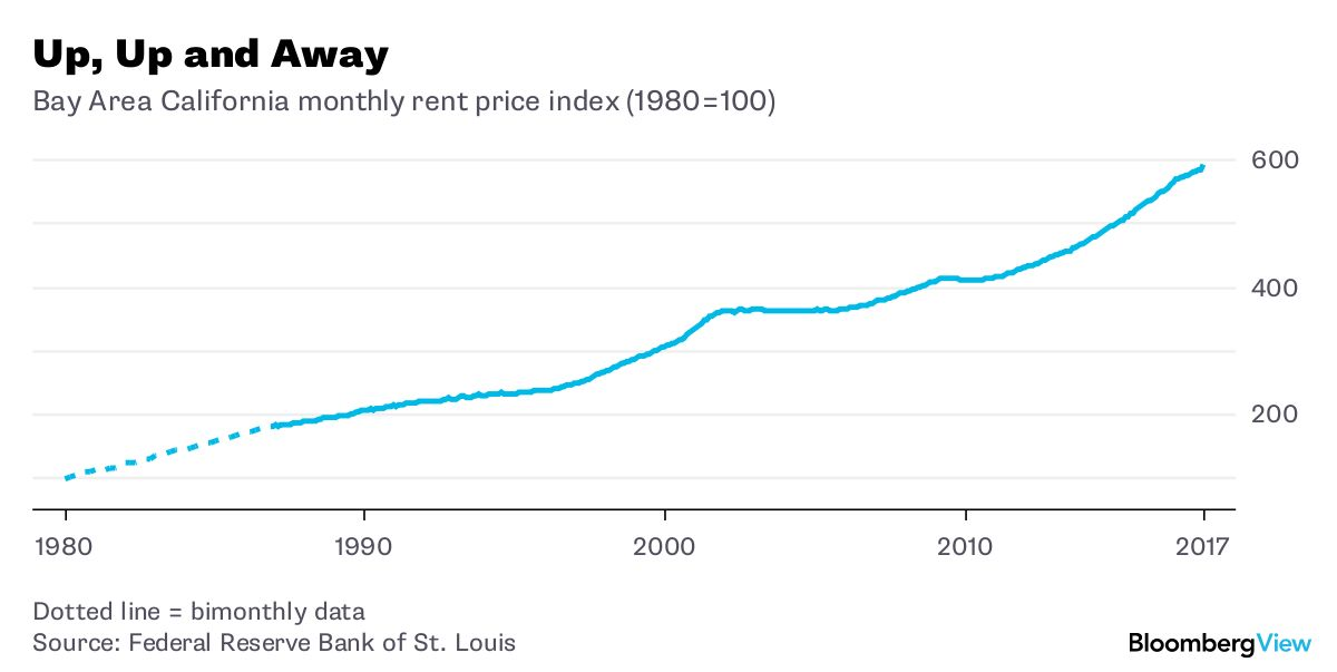 Yup, Rent Control Does More Harm Than Good - Bloomberg