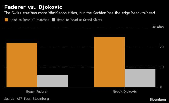 Federer Has More Wimbledon Titles, But Djokovic Has the Edge: Chart