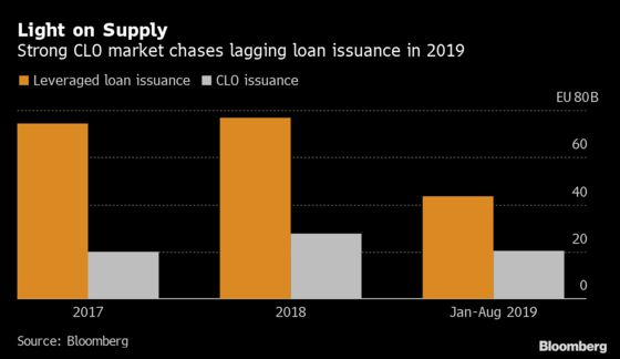 Hungry Leveraged Loan Buyers Pin Hopes on Busy M&A Pipeline
