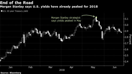Morgan Stanley Sees 'Rolling Bear' Reaching High-Quality Stocks