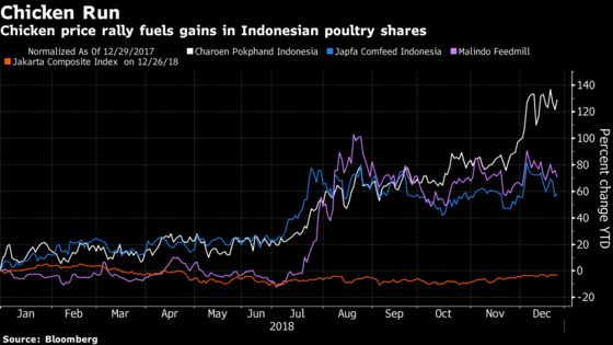 High-Flying Chicken Prices LiftSoutheast Asia's Top Stock