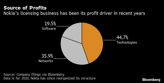 Nokia's Patents Chief Gets Pushback in Bid to Make Firms Pay