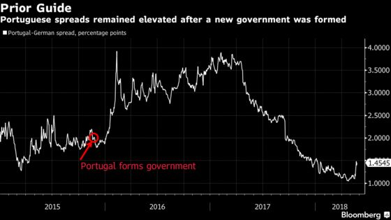 Goldman Sees More Bond Pain for Italy Given Portugal's History
