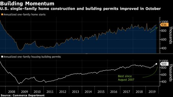 U.S. Housing Starts Increased Along With Permits in October