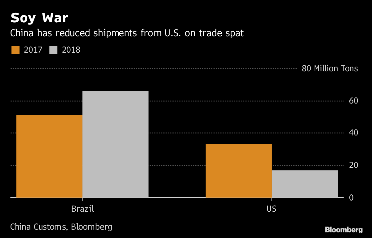 Trump Trade War: China Halved U S  Soybean Imports in 2018