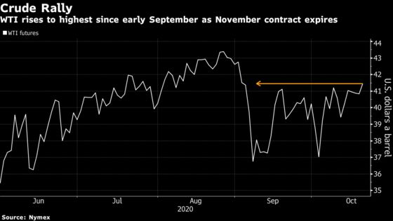 Oil Climbs While U.S. Lawmakers Discuss a Potential Aid Package