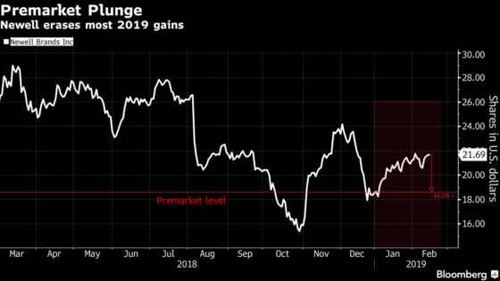 Newell Plunges on Forecast That Revenue Will Decline This Year