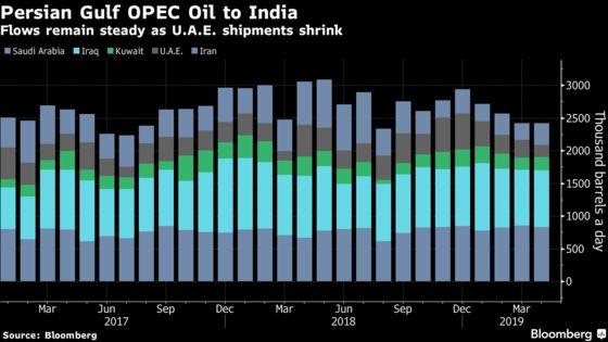 Persian Gulf Oil Flow Plunges as TrumpTurns the Screw on Iran's Exports