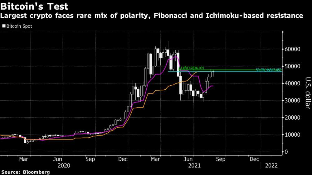 Bitcoin torna sopra i 50 mila USD, sfondata soglia psicologica. Ed ora?