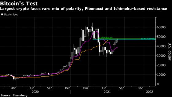 Bitcoin's Technical Challenges Pile Up After 63% Jump
