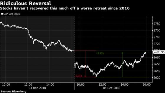 When a Loss Feels Like a Win: Biggest Stock Swing Since 2010