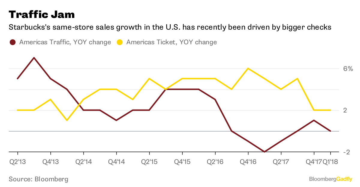 Traffic Jam       Starbucks's same-store sales growth in the U.S. has recently been driven by bigger checks              Source Bloomberg