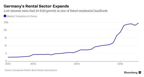Germany's rental sector expands