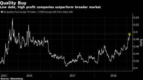 Rising Rates Fan Equity Fears Over $14 Trillion of Company Debt