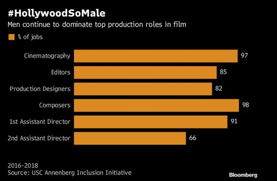 Black Men Make Strides in Hollywood, But Women Still Struggle