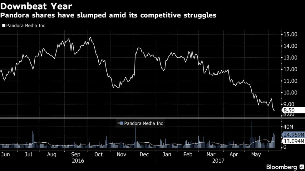 Pandora Gets $480 Million From Sirius XM, Sells Ticketfly - Bloomberg
