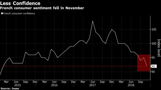 French Consumer Confidence Drops