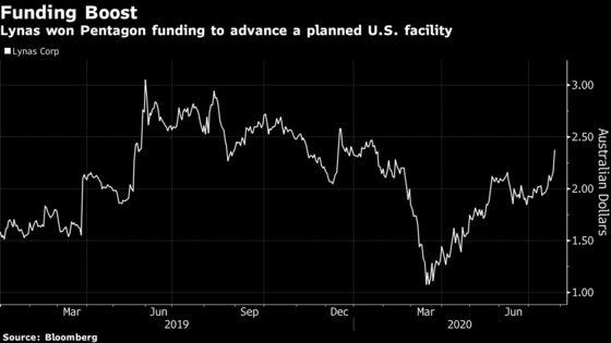 Lynas to Advance U.S. Rare Earths Plan on Pentagon Funding Deal