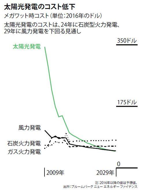 発電コスト