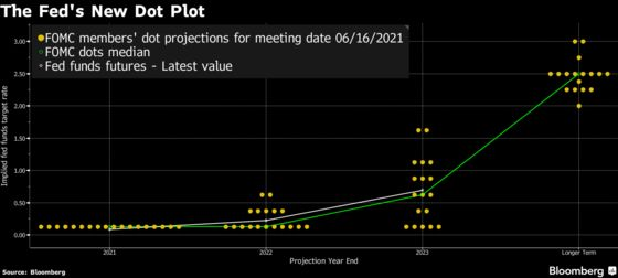 Fed Sees Two Rate Hikes by End of 2023, Inches Towards Taper