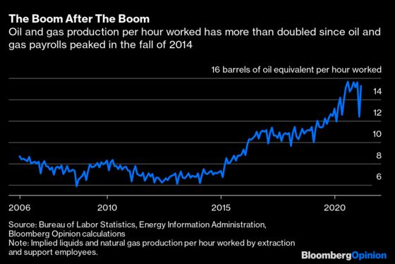 Don't Tell Anybody, But Frackers Went on a Hiring Spree
