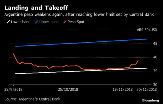 Argentine Peso Slides as More Data Shows Economy Is Slowing