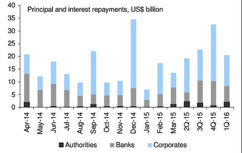 Russian companies and banks face a series of high debt payments coming due over the next year