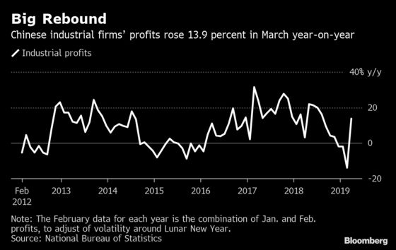 China's March Industrial Profits Rebound Amid Improving Economy