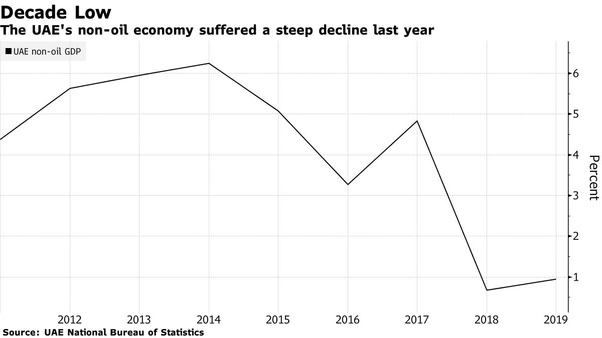 The UAE's non-oil economy suffered a steep decline last year