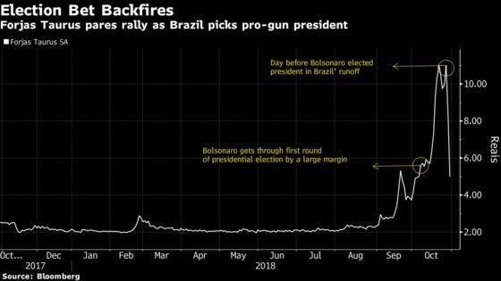 Rally Fades for Brazilian Gunmaker