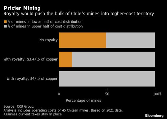 Game of Chicken Is Clouding Tax Debate in Top Copper Nation