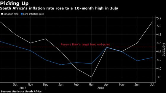 Gasoline Pushes South Africa's Inflation to 10-Month High
