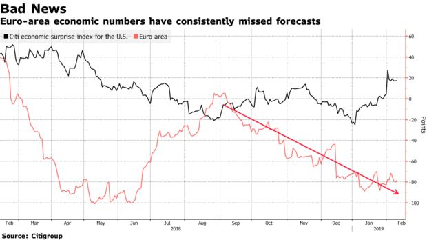 Euro-area economic numbers have consistently missed forecasts