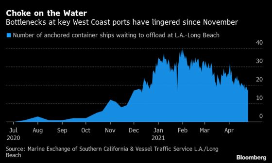 Los Angeles Ports Are Slowly Chipping Away at Their Ship Backlog