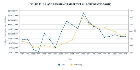 Tech's Lobbying Push Follows Market Consolidation, Study Shows